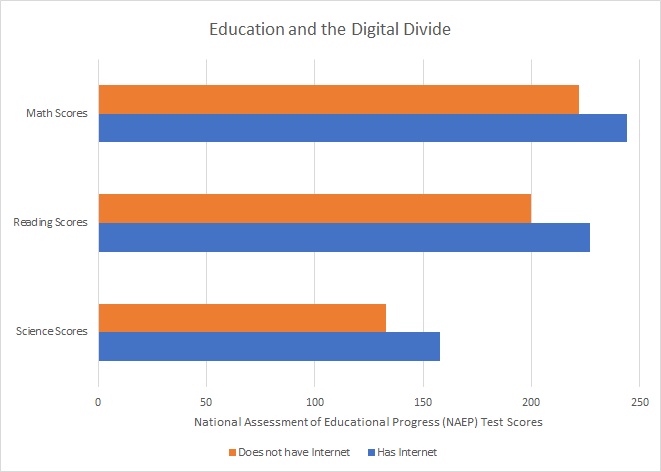 Closing the Digital Divide for Low-Income Communities